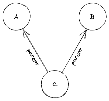 A graph representing a family tree