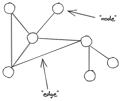An example of a graph